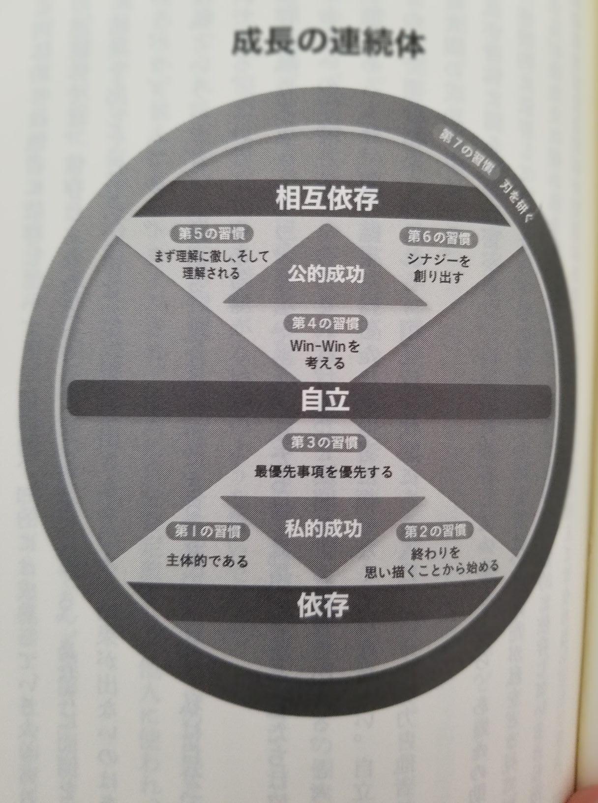 7つの習慣のポイント要約